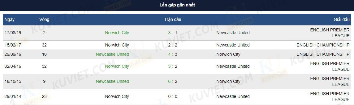 Nhận định Newcastle United vs Norwich City 22h00 01/02/2020